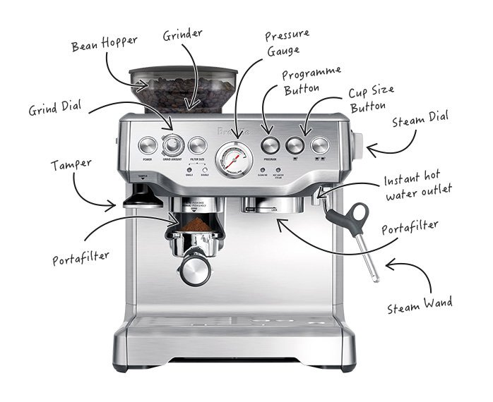 caring for and using your coffee machine rh kitchenwarehouse com au coffee machine circuit diagram coffee machine state diagram